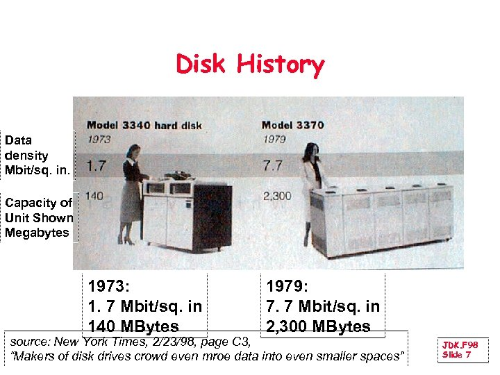 Disk History Data density Mbit/sq. in. Capacity of Unit Shown Megabytes 1973: 1. 7