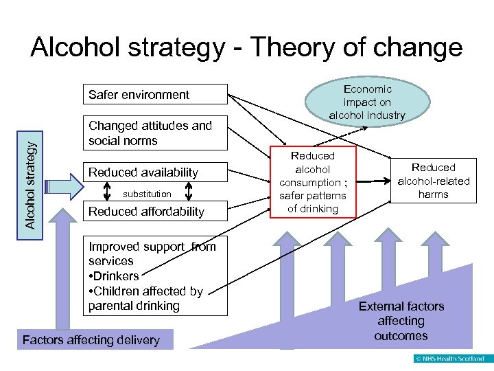 Alcohol strategy - Theory of change Alcohol strategy Safer environment Changed attitudes and social