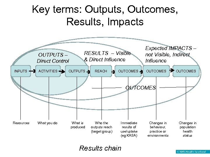 Key terms: Outputs, Outcomes, Results, Impacts OUTPUTS – Direct Control INPUTS ACTIVITIES RESULTS –
