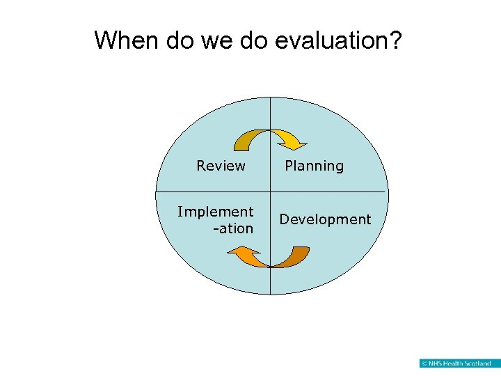 When do we do evaluation? Review Implement -ation Planning Development