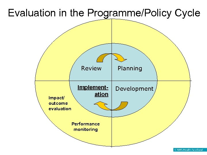 Evaluation in the Programme/Policy Cycle Review Impact/ outcome evaluation Implementation Performance monitoring Planning Development