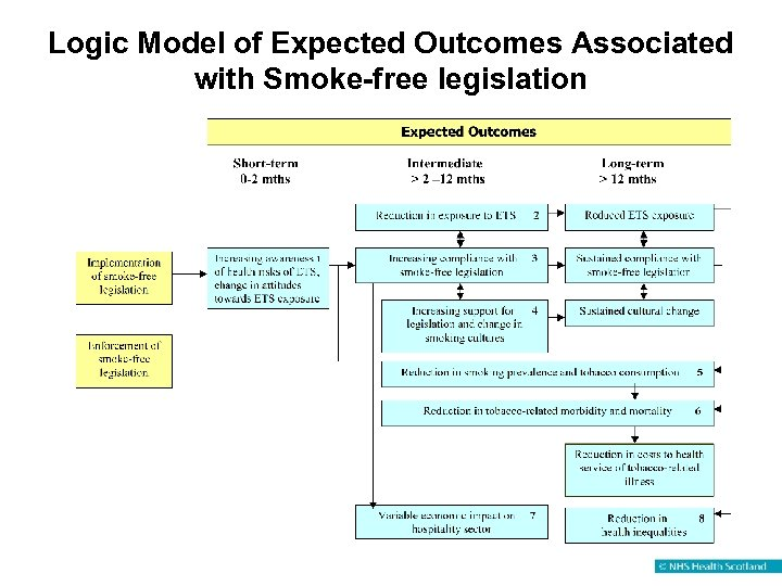 Logic Model of Expected Outcomes Associated with Smoke-free legislation