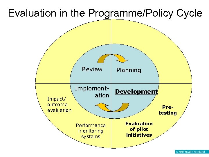 Evaluation in the Programme/Policy Cycle Review Impact/ outcome evaluation Planning Implement. Development ation Pretesting