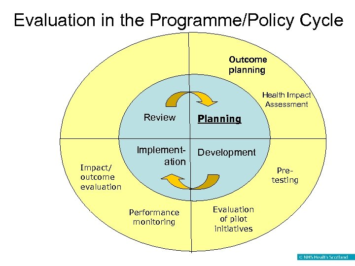 Evaluation in the Programme/Policy Cycle Outcome planning Health Impact Assessment Review Impact/ outcome evaluation