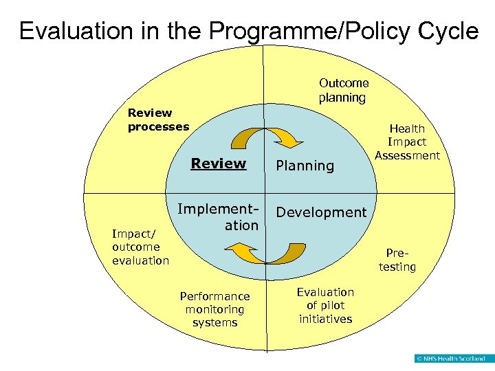 Evaluation in the Programme/Policy Cycle Outcome planning Review processes Review Impact/ outcome evaluation Implementation