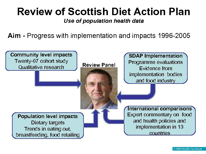 Review of Scottish Diet Action Plan Use of population health data Aim - Progress