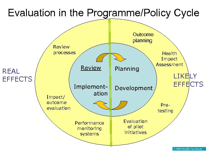 Evaluation in the Programme/Policy Cycle Outcome planning Review processes Review REAL EFFECTS Impact/ outcome