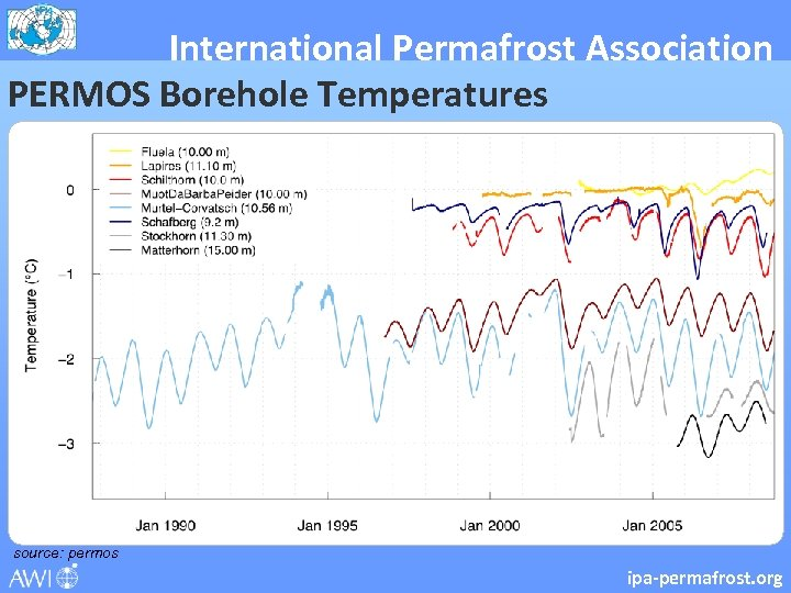 International Permafrost Association PERMOS Borehole Temperatures source: permos ipa-permafrost. org