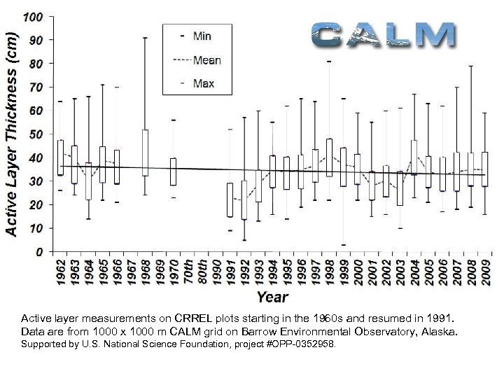 International Permafrost Association Active layer measurements on CRREL plots starting in the 1960 s