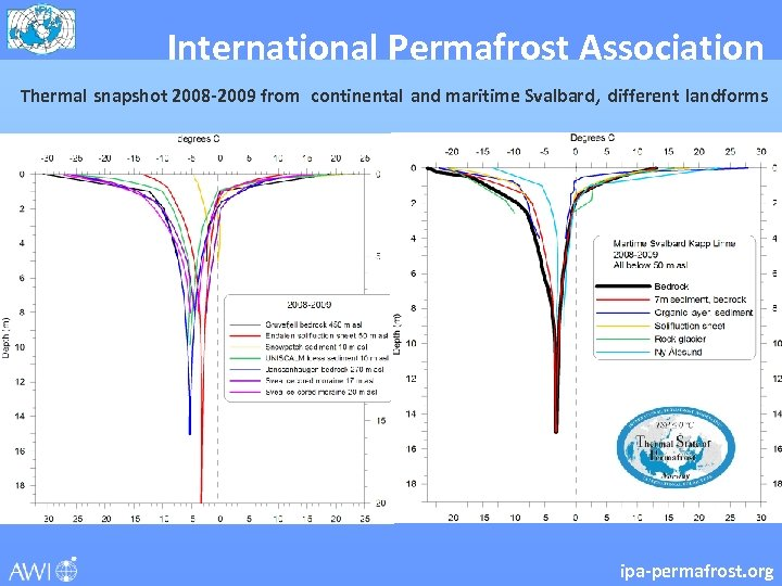 International Permafrost Association Thermal snapshot 2008 -2009 from continental and maritime Svalbard, different landforms