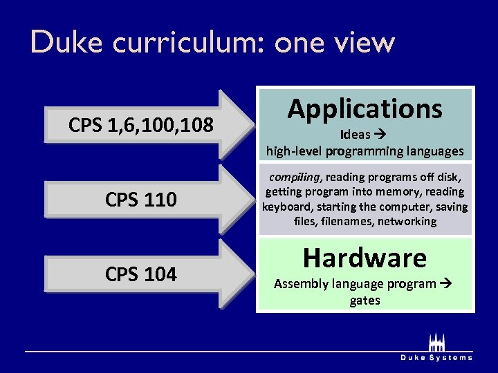 Duke curriculum: one view CPS 1, 6, 100, 108 What's missing? CPS 110 CPS