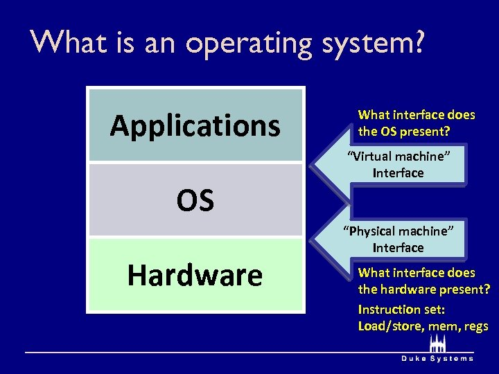 What is an operating system? Applications OS Hardware What interface does the OS present?