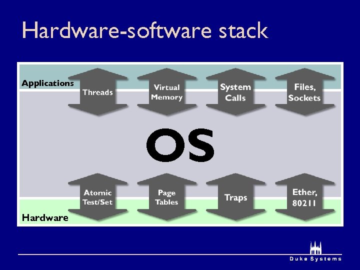 Hardware-software stack Applications OS Hardware