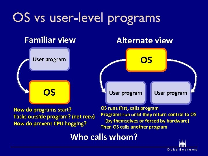 OS vs user-level programs Familiar view Alternate view User program OS OS User program