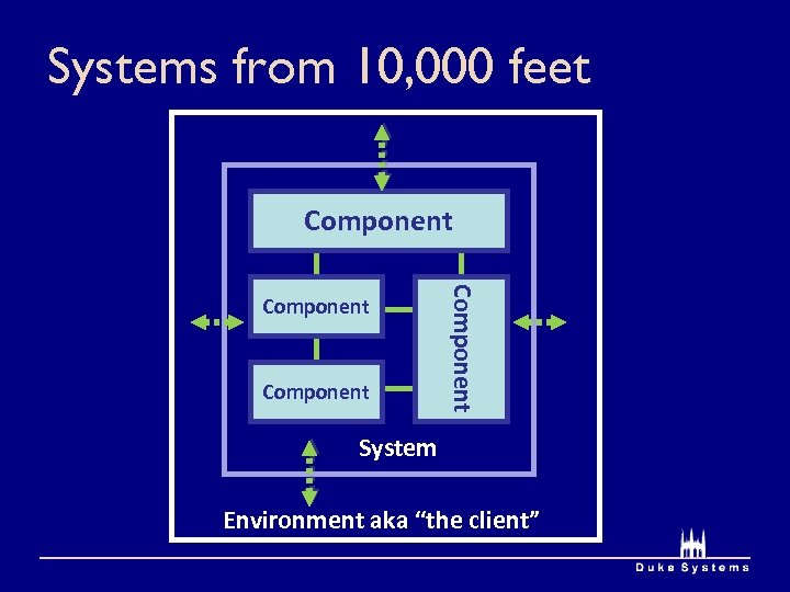 "Systems from 10, 000 feet Component System Environment aka ""the client"""
