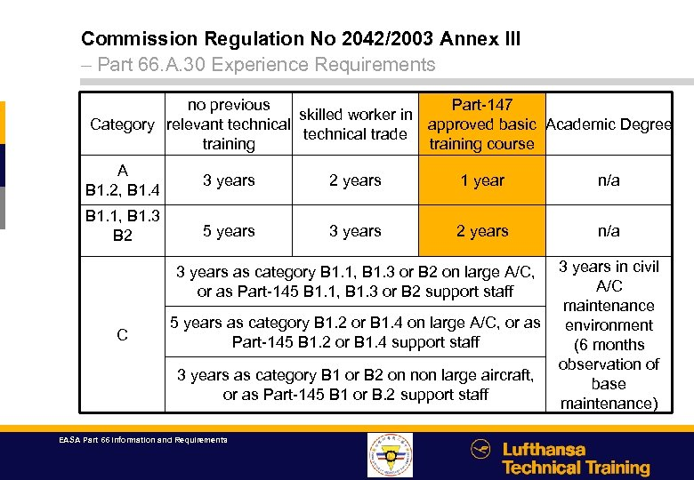 Commission Regulation No 2042/2003 Annex III – Part 66. A. 30 Experience Requirements no