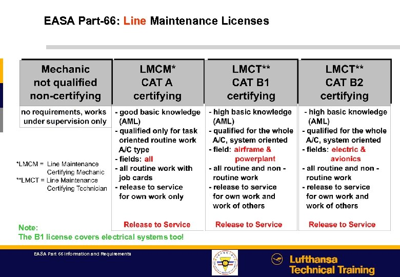 EASA Part-66: Line Maintenance Licenses Note: The B 1 license covers electrical systems too!