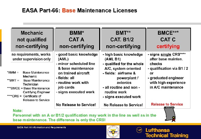 EASA Part-66: Base Maintenance Licenses Note: Personnel with an A or B 1/2 qualification