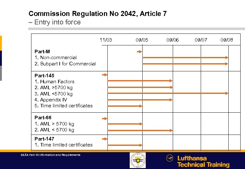 Commission Regulation No 2042, Article 7 – Entry into force 11/03 Part-M 1. Non-commercial