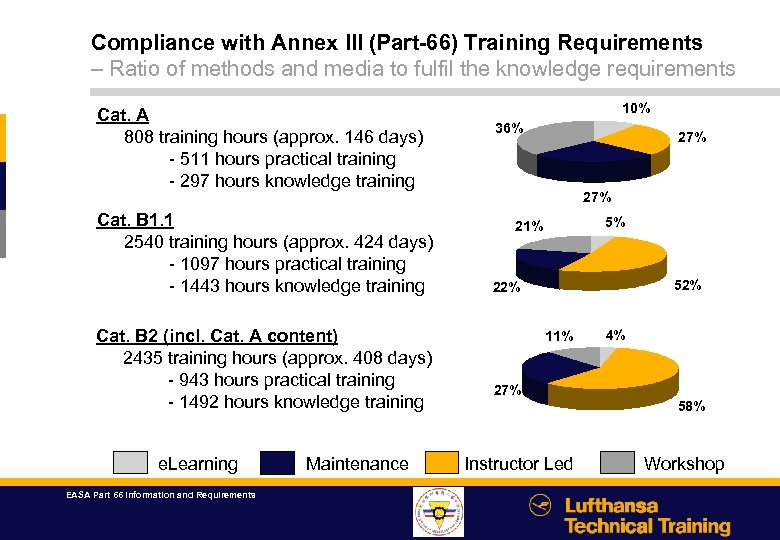 Compliance with Annex III (Part-66) Training Requirements – Ratio of methods and media to