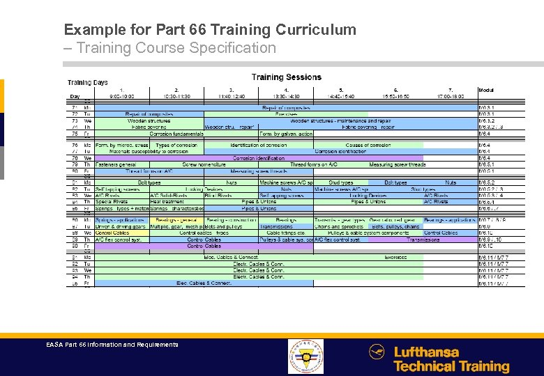 Example for Part 66 Training Curriculum – Training Course Specification EASA Part 66 Information