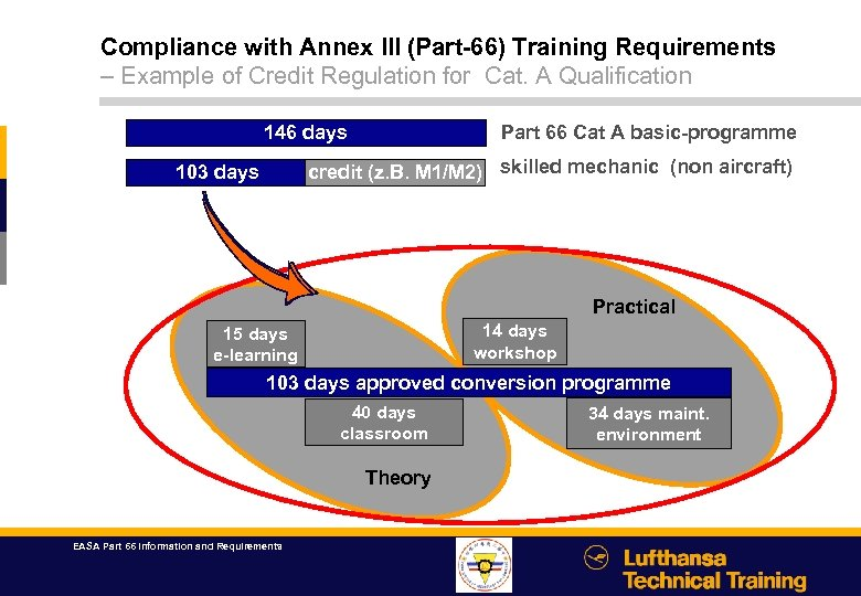 Compliance with Annex III (Part-66) Training Requirements – Example of Credit Regulation for Cat.