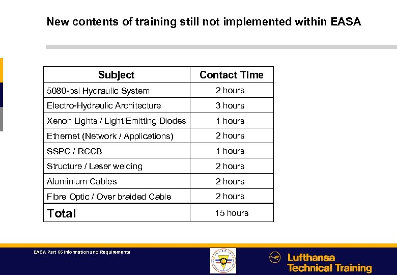 New contents of training still not implemented within EASA Subject Contact Time 5080 -psi