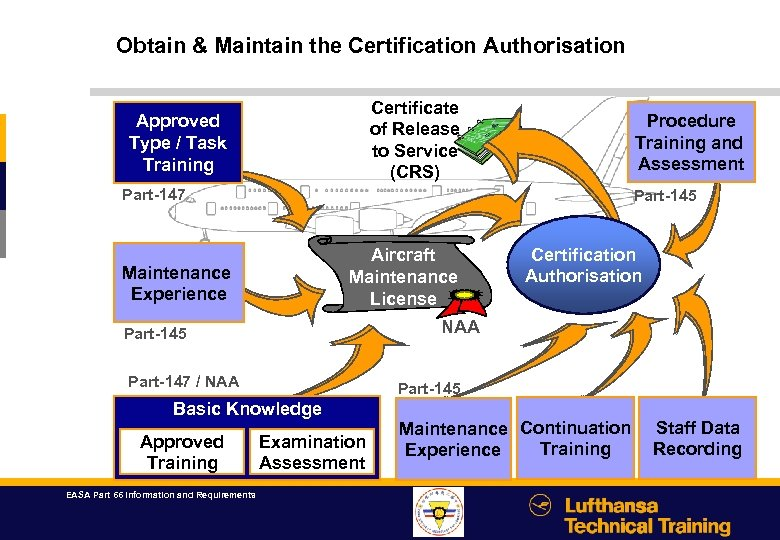 Obtain & Maintain the Certification Authorisation Certificate of Release to Service (CRS) Approved Type