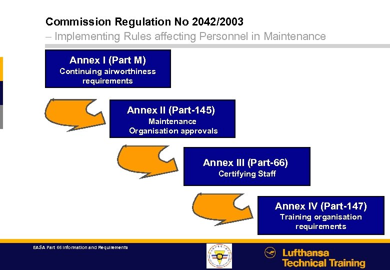 Commission Regulation No 2042/2003 – Implementing Rules affecting Personnel in Maintenance Annex I (Part