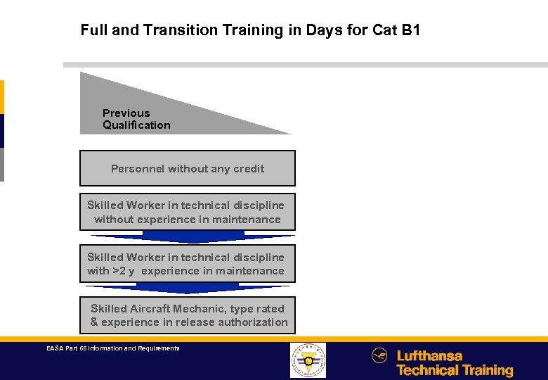 Full and Transition Training in Days for Cat B 1 Previous Qualification Personnel without