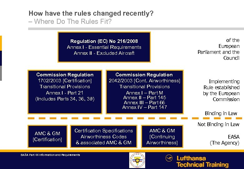 How have the rules changed recently? – Where Do The Rules Fit? of the