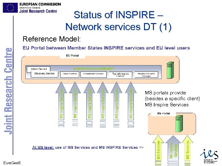 Status of INSPIRE – Network services DT (1) Reference Model: MS portals provide (besides