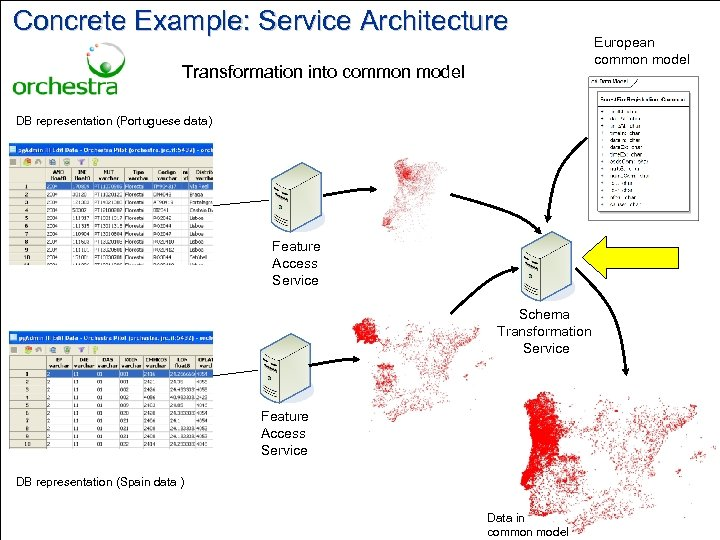 Concrete Example: Service Architecture Transformation into common model European common model DB representation (Portuguese