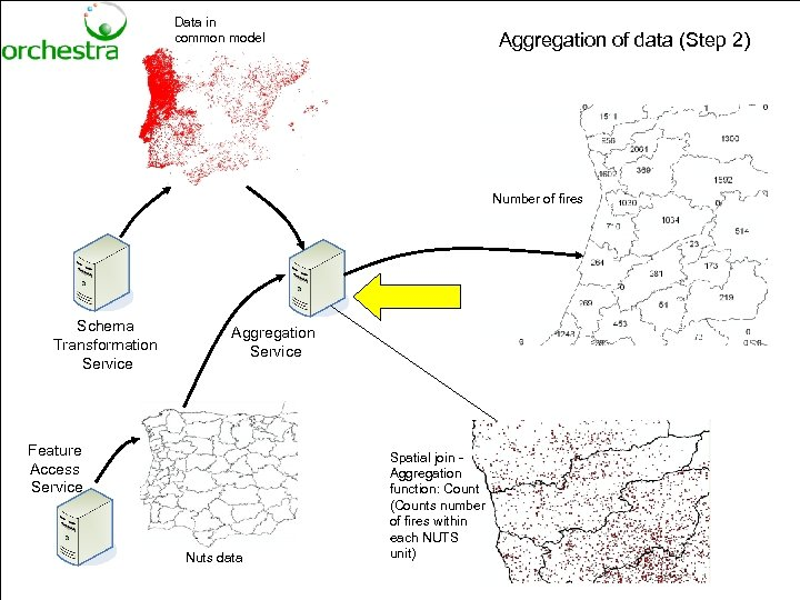 Data in common model Aggregation of data (Step 2) Number of fires Schema Transformation