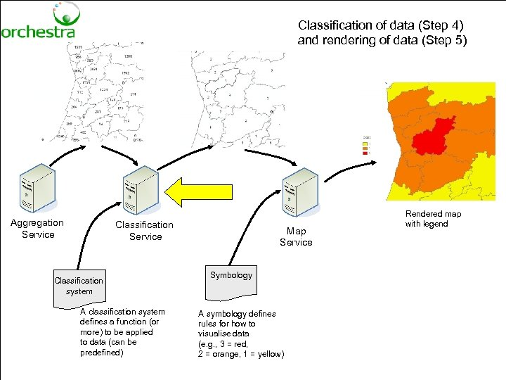 Classification of data (Step 4) and rendering of data (Step 5) Aggregation Service Classification