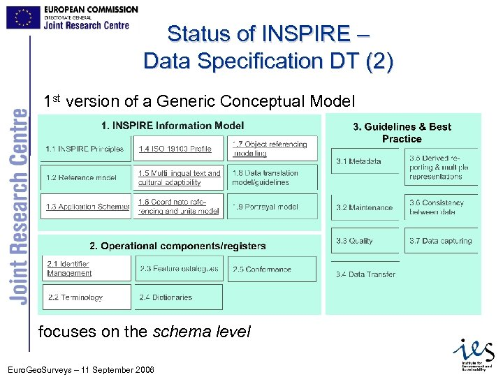 Status of INSPIRE – Data Specification DT (2) 1 st version of a Generic
