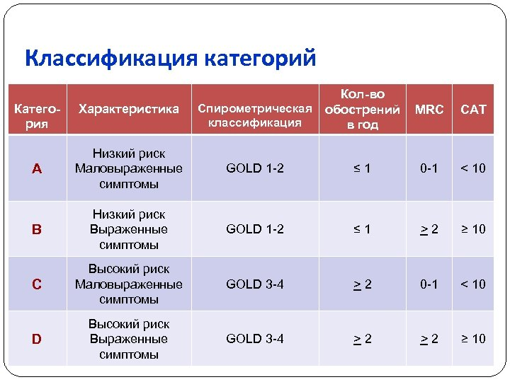 Классификация категорий Спирометрическая классификация Кол-во обострений в год MRC CAT A Низкий риск Маловыраженные