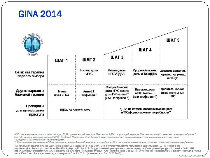 GINA 2014 1. Глобальная стратегия профилактики и лечения Бронхиальной астмы GINA. Global strategy for