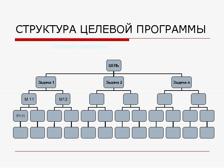 СТРУКТУРА ЦЕЛЕВОЙ ПРОГРАММЫ Название диаграммы ЦЕЛЬ Задача 1 М 11 Задача М 12 2