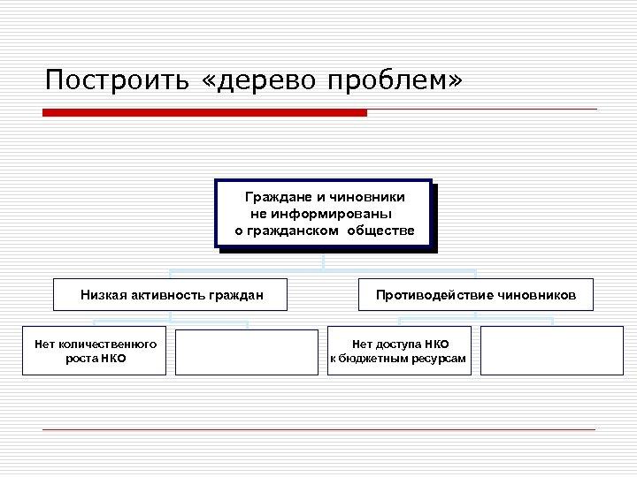 Построить «дерево проблем» Граждане и чиновники не информированы о гражданском обществе Низкая активность граждан