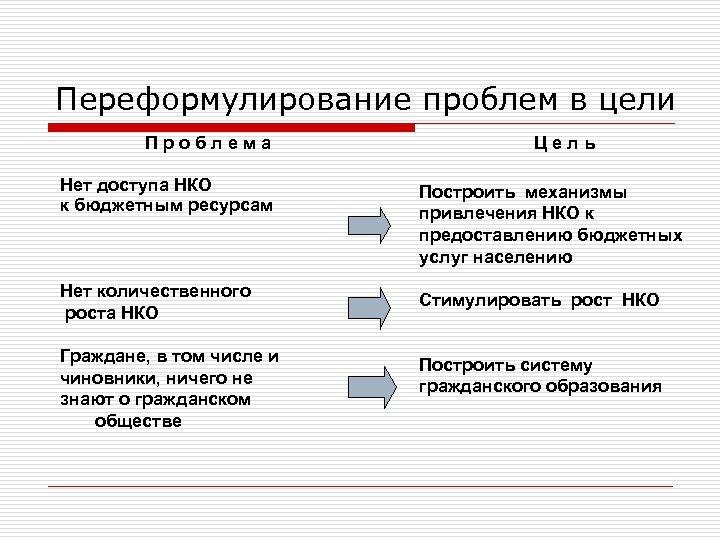 Переформулирование проблем в цели Проблема Цель Нет доступа НКО к бюджетным ресурсам Построить механизмы
