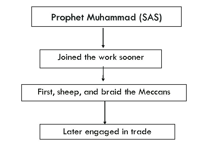Prophet Muhammad (SAS) Joined the work sooner First, sheep, and braid the Meccans Later