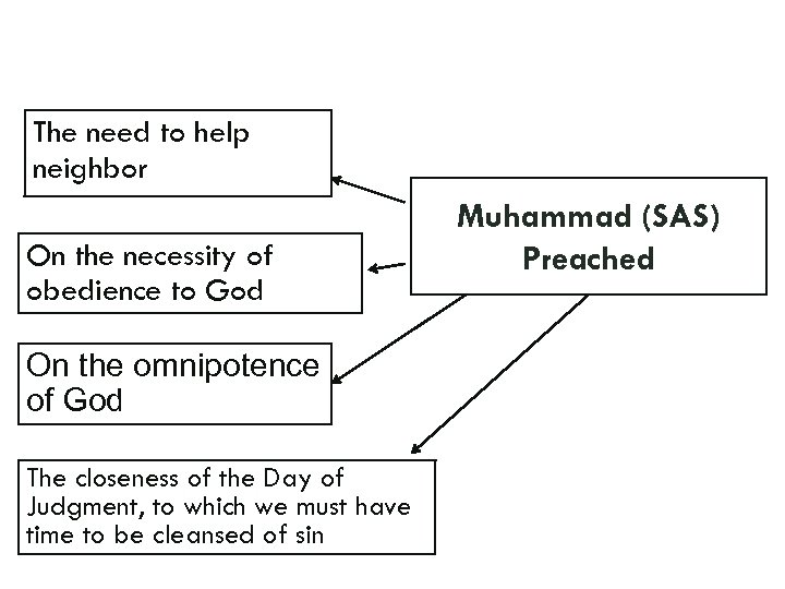 The need to help neighbor On the necessity of obedience to God On the