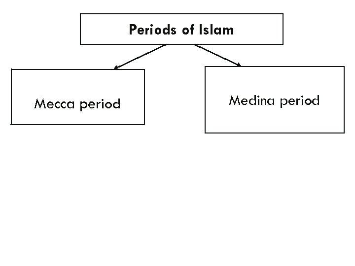 Periods of Islam Mecca period Medina period