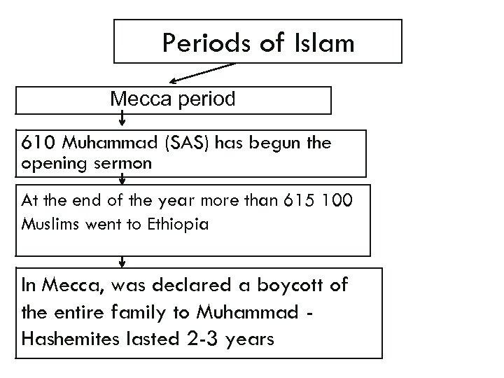 Periods of Islam Mecca period 610 Muhammad (SAS) has begun the opening sermon At