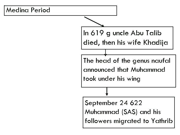 Medina Period In 619 g uncle Abu Talib died, then his wife Khadija The