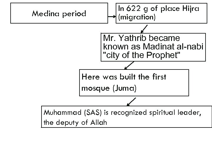 Medina period In 622 g of place Hijra (migration) Mr. Yathrib became known as