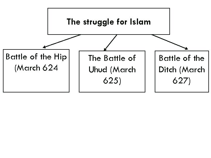 The struggle for Islam Battle of the Hip (March 624 The Battle of Uhud