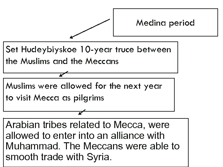 Medina period Set Hudeybiyskoe 10 -year truce between the Muslims and the Meccans Muslims