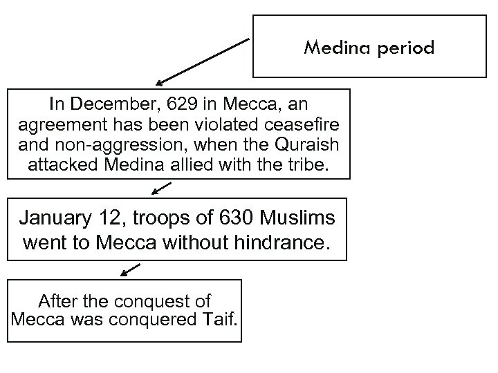 Medina period In December, 629 in Mecca, an agreement has been violated ceasefire and